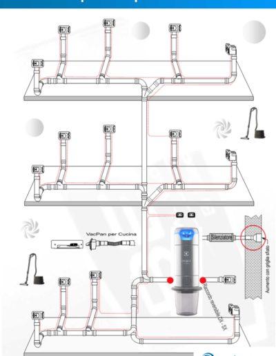 Schema impianto aspirazione centralizzato