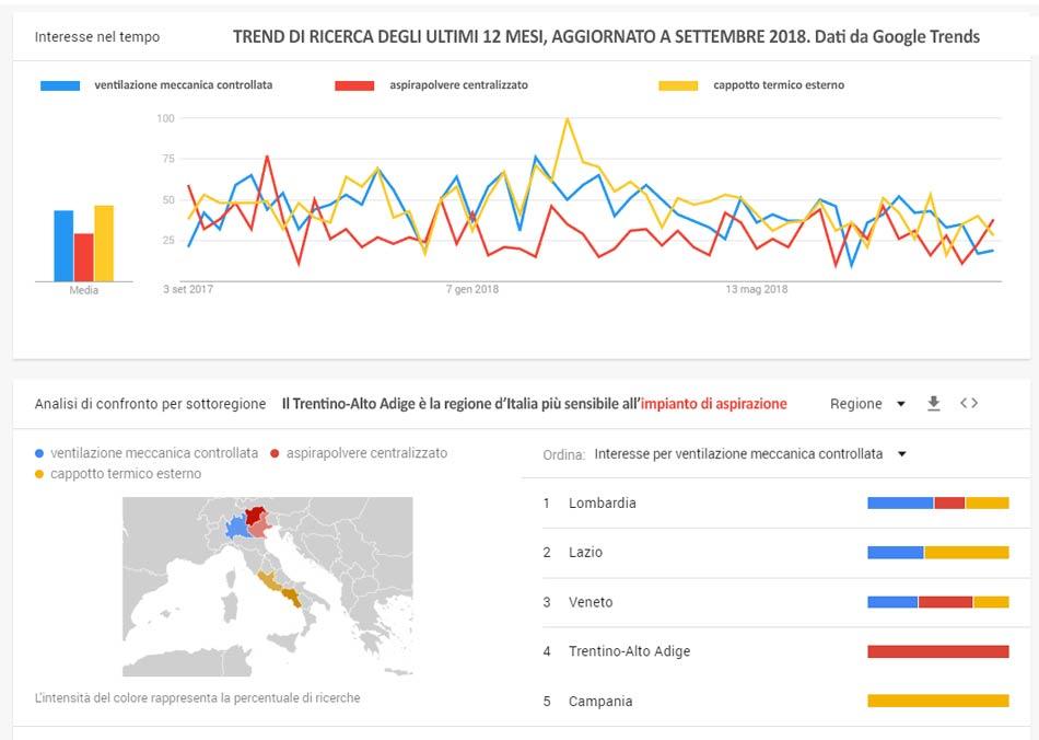 Confronto trend di ricerca su Google di aspirapolvere centralizzato e ventilazione meccanica