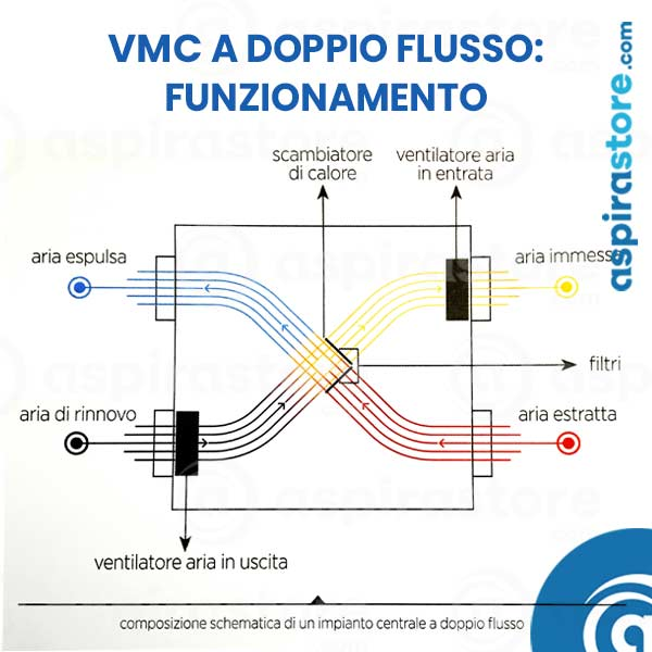 Funzionamento vmc centralizzata a doppio flusso con recupero di calore