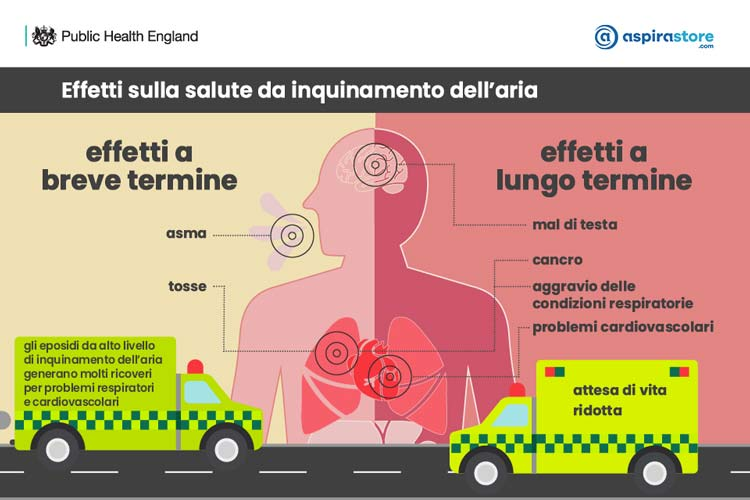Infografica problemi salute da inquinamento aria indoor