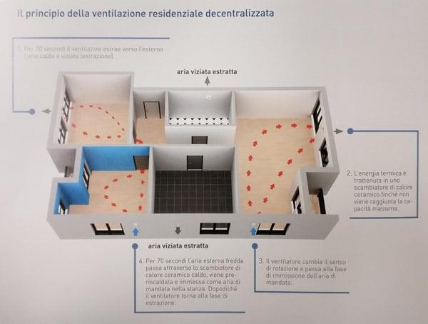 Ventilazione meccanica controllata Klimahouse 2018