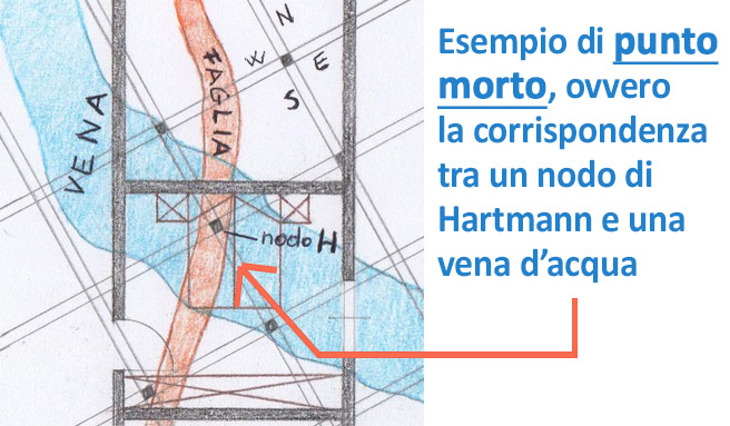 Il punto morto, detto anche punto cancro, è dovuto alla sovrapposizione tra un nodo di Hartmann e una vena d'acqua, o una faglia del terreno