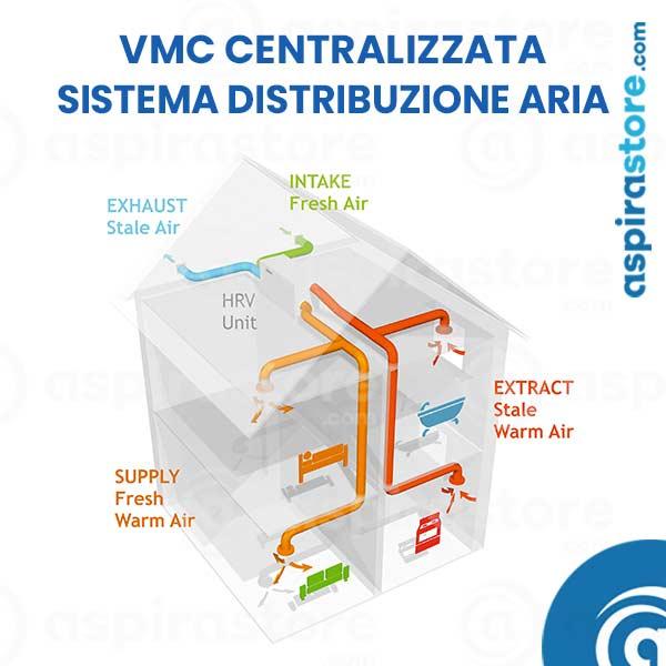 Vmc centralizzata impianto