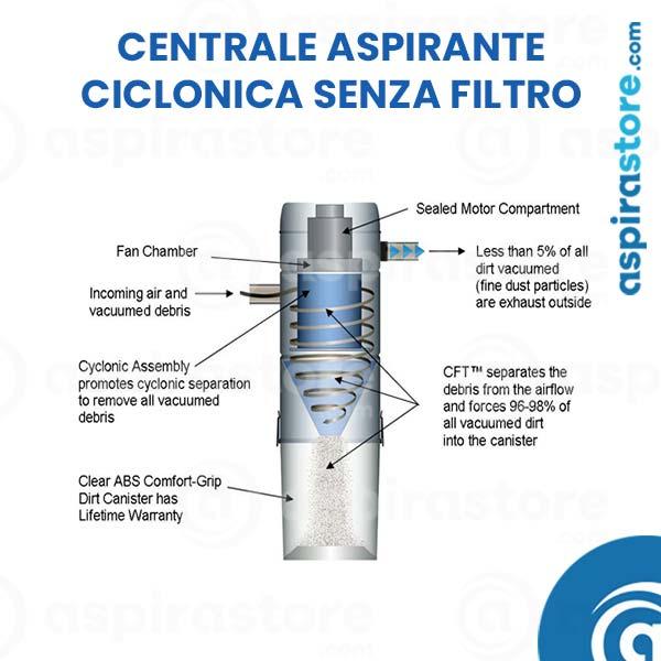 Aspirapolvere centralizzato senza filtri