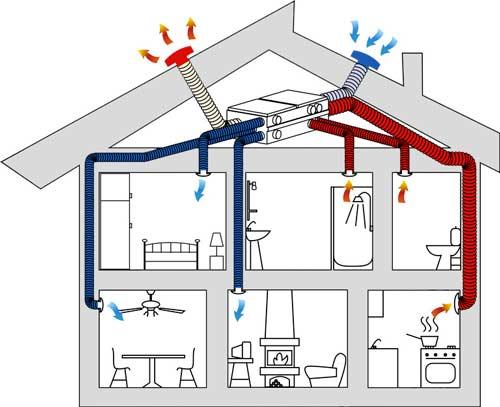 Sistema di ventilazione forzata dell'aria di casa