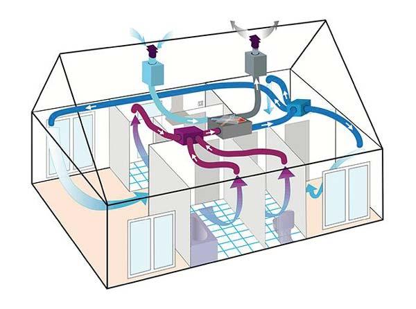 Sistema vmc per aerazione di casa