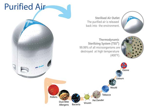 Usare un purificatore d'aria per eliminare gli acari