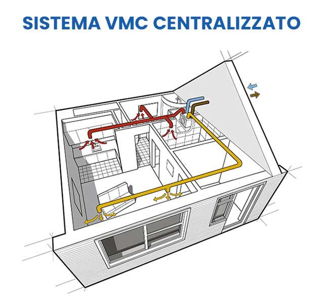 Ventilazione Meccanica Controllata Guida Definitiva 2021