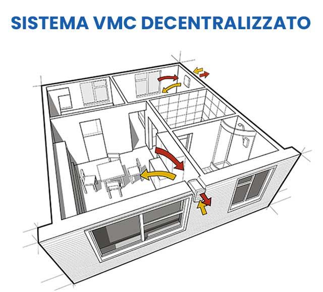 Sistema vmc decentralizzato