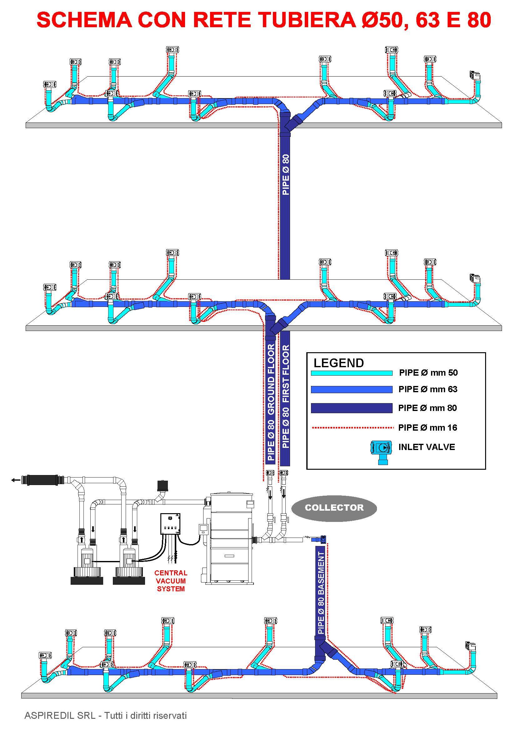 Schema impianto di aspirazione centralizzato terziario, industriale o professionale