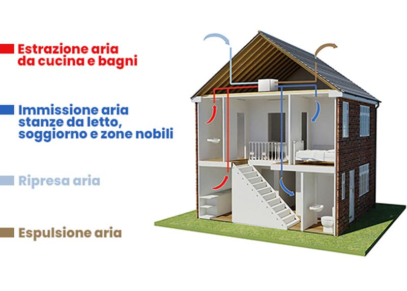 Casa senza muffa con l'impianto vmc