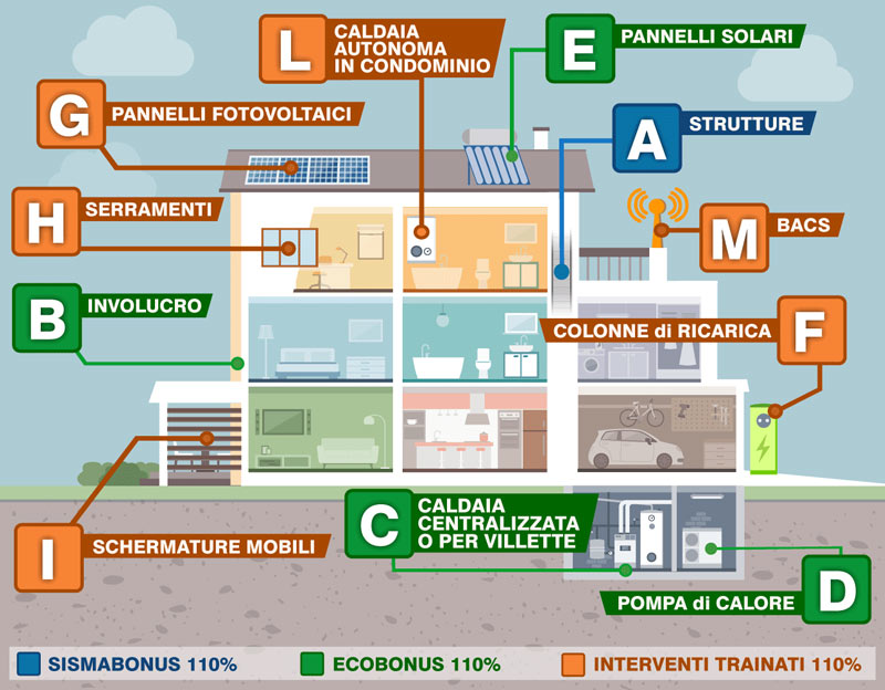 Infografica interventi ecobonus 110