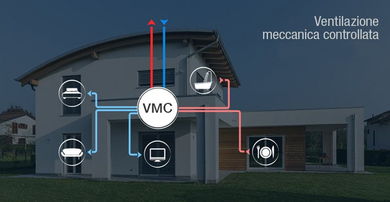 ricambio d'aria con la ventilazione meccanica controllata