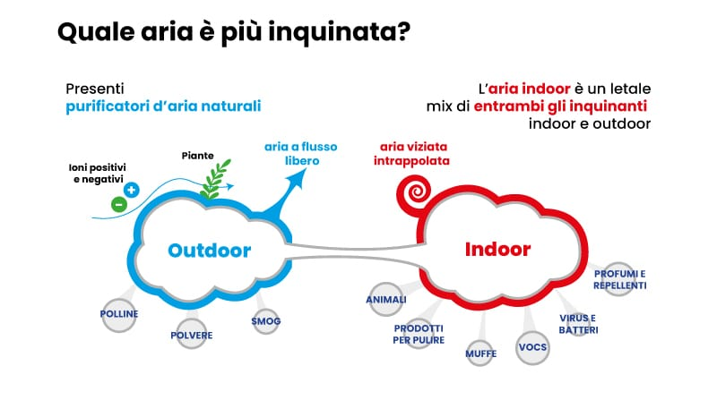 inquinamento aria indoor