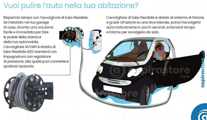 Avvolgitore di tubo flessibile AVVM11 ideale per la pulizia del garage e dell'automobile