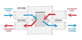 Filtri e ionizzatore per impianto vmc