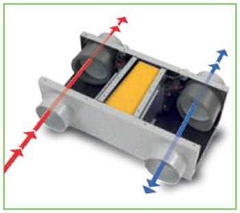 Depuratore VORT HA in funzione con il doppio flusso