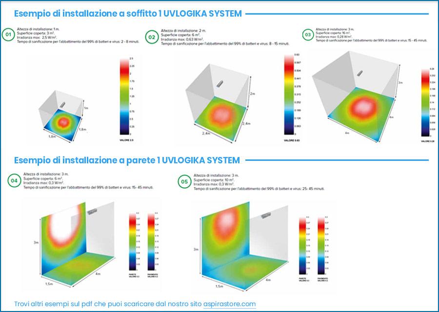Esempi raggi di azione sanificazione ambiente con lampada uvc Vortice UVLOGIKA