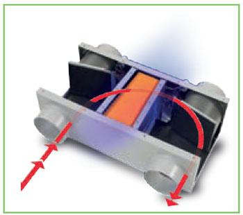 Attivazione della fotocatalisi grazie alla lampada UV e reimmisione di aria depurata